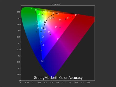 color accuracy test nexus 6 display and audio performance