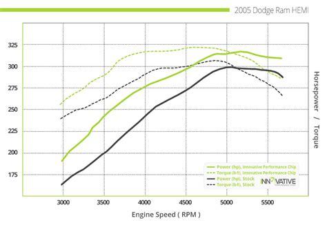 lexus performance chips innovative lexus ct200h performance chip