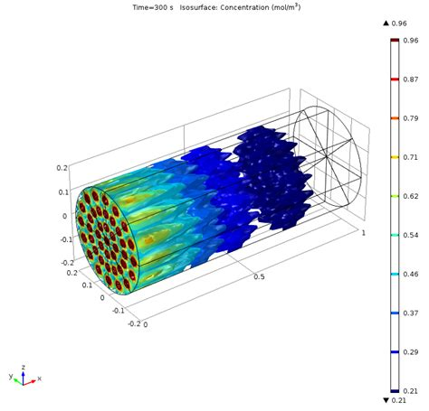 packed bed reactor chemical reaction engineering module comsol 5 1 release