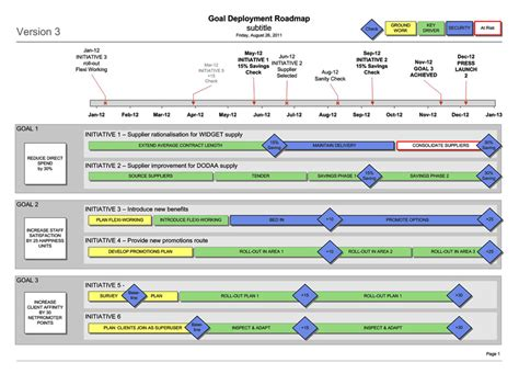 process road map templates 301 moved permanently