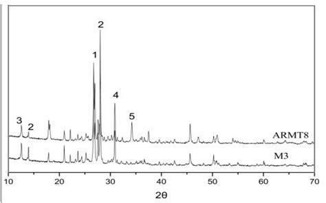 xrd pattern of biotite fibers free full text enhancement experiment on