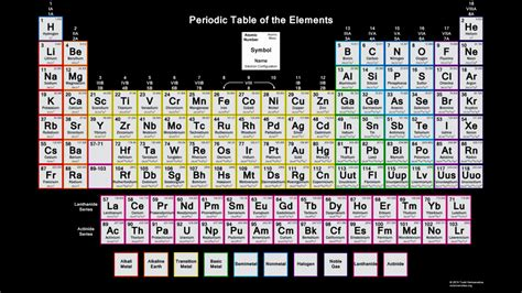 printable periodic table with electron configuration periodic table with electron configurations 2015
