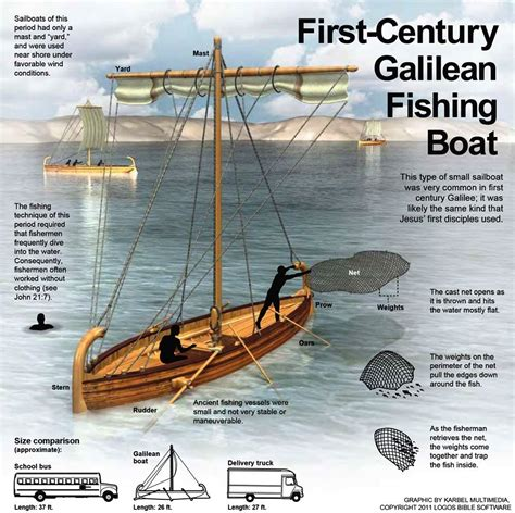 century boats history 1st century galilean boat bible history pinterest