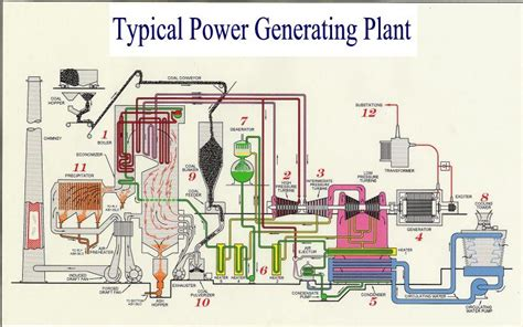 power plant boiler diagram power plant boiler photos electrical circuit
