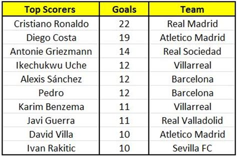epl table goal scorers and assists la liga top scorers and assists 28 january