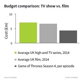 up film budget netflix and amazon heavily investing in higher resolution