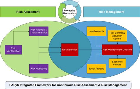 reference books for risk management integrated and personalised risk management in the sensing