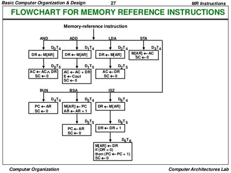 flowchart reference flowchart reference 28 images hospital evacuation