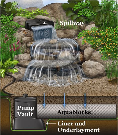 3 ideas for small backyard water features premier ponds