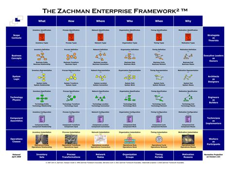 Zachman Diagram