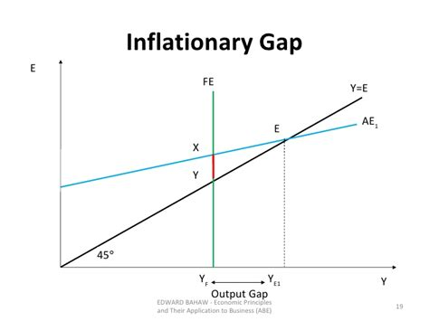 diagram of inflationary gap topic 8