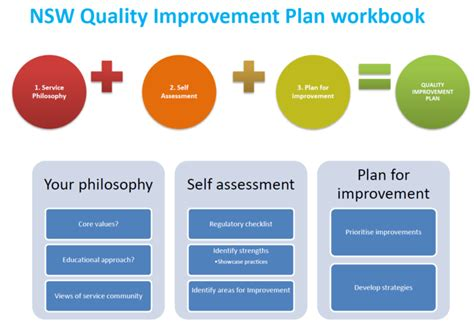 template of quality improvement plan assessment and rating nsw department of education
