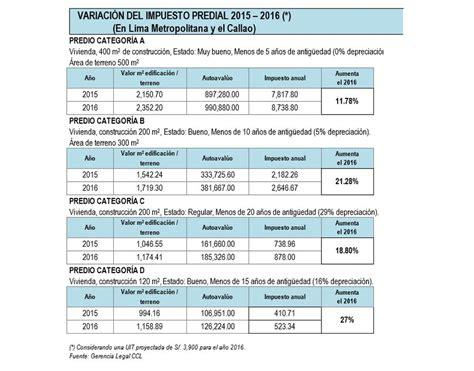 colegiaturas deducen impuesto en el 2016 impuesto predial subir 225 20 en lima y callao en el 2016