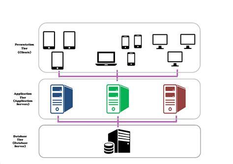 3 tier web architecture diagram three tier architecture diagram image collections