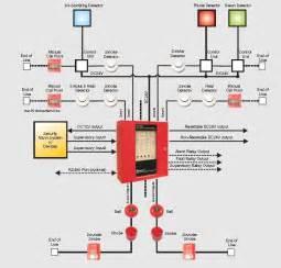 fire alarm system heat detector china mainland heat detector