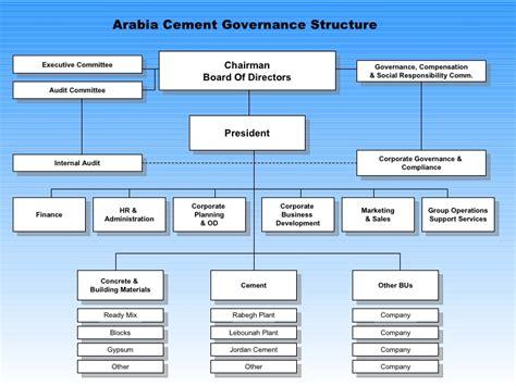 best directors best practice corporate board governance