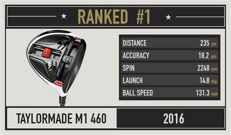 longest driver for slow swing speed 2016 most wanted the best driver for your swing speed