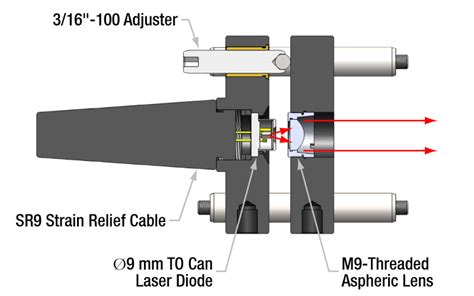 laser diodes system cage system laser diode mount kits