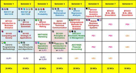 Nus Mba Timetable by Nus Computing Ba Cohort 2015 2016