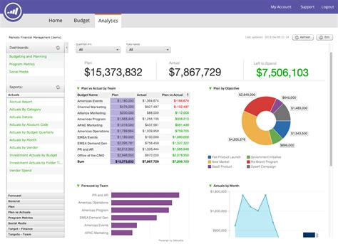 financial reporting dashboard template 2 best and