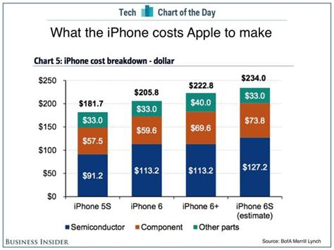 what is the true total cost to build a quality residential iphone 6s costs apple around 234 in parts to make