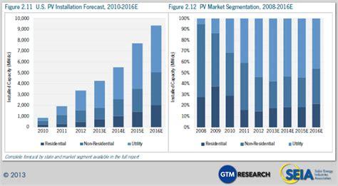 average solar panel cost cheapest solar panels yet record residential solar power