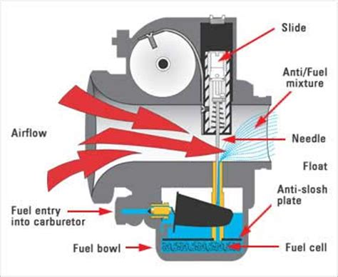 mechanical rocks working of carburetor and its parts
