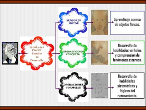imagenes mentales piaget pdf constructivismo mapa mental piaget