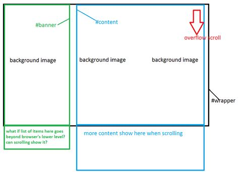 html layout left right html page layout two divs side by side right scrollable