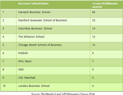 Mba Ranking In Sri Lanka by The Top 10 Business Schools For Billionaires Topmba