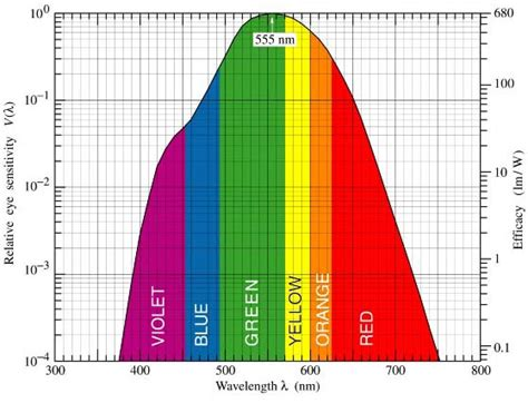 laser diode nm chart comparing 405nm intensity with other colors page 2 laser pointers