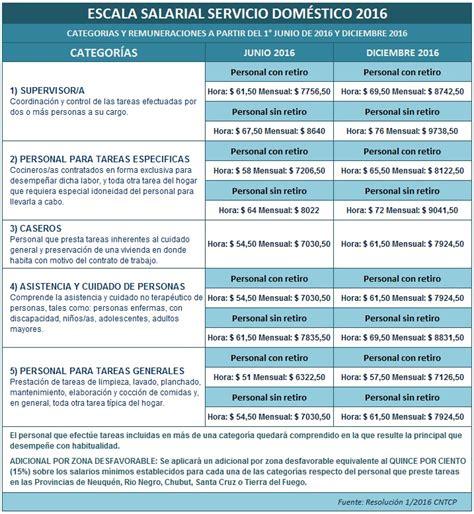 calculadora de sueldo de servicio domestico 2016 servicio dom 233 stico nueva escala salarial 2016 2017