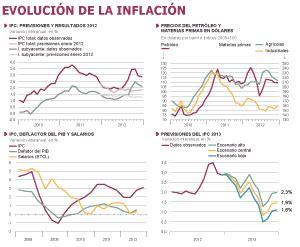 inflacion 2015 costa rica la inflaci 243 n en 2012 y perspectivas para 2013 econom 237 a