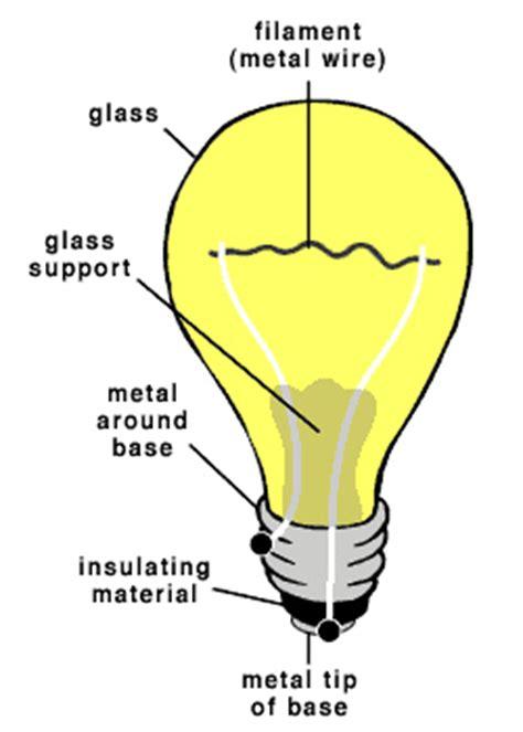 Light Bulb Diagram by Invention Of The Light Bulb Diagram Uploading Using