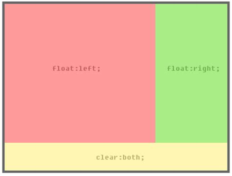 div clear float css b 225 sico float y clear webtursos