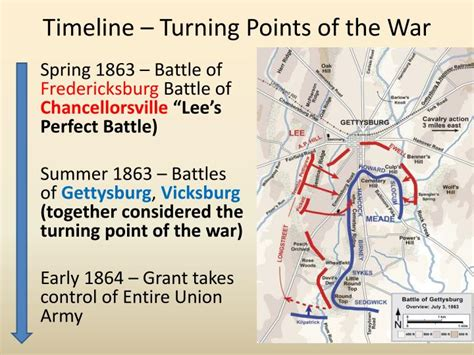 turning points of the american civil war engaging the civil war books ppt civil war powerpoint presentation id 2200644