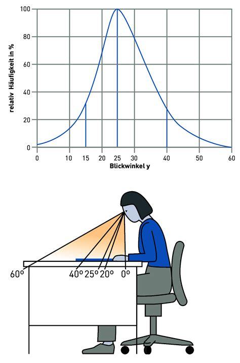 len hohe decken reflexblendung auf horizontalen sehaufgaben