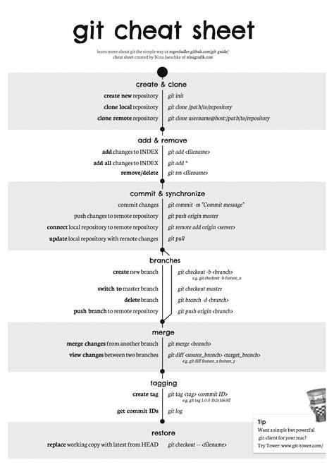 git tutorial linux pdf git cheat sheet programming pinterest