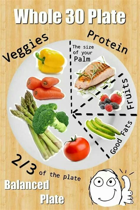 portion template whole 30 balanced plate exle health