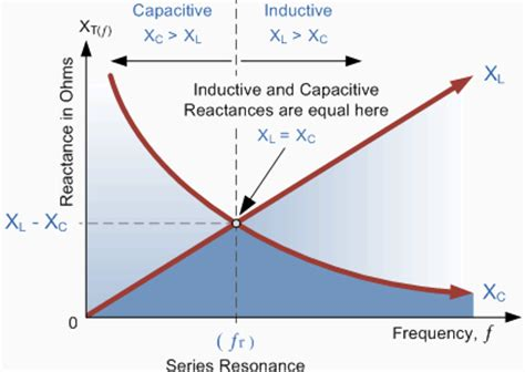 inductive reactance and the operation of large submerged arc furnaces electrical simplified march 2012