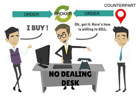 No Dealing Desk Forex Brokers by Forex Brokers Dealing Desk Akowedananipa Web Fc2