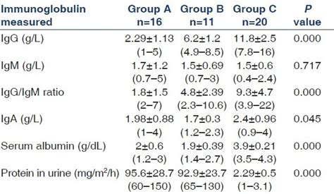 1 protein in urine while prediction of steroid response in nephrotic by