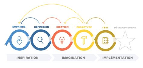 design thinking degree favorisez le design thinking perfectionnez votre gestion