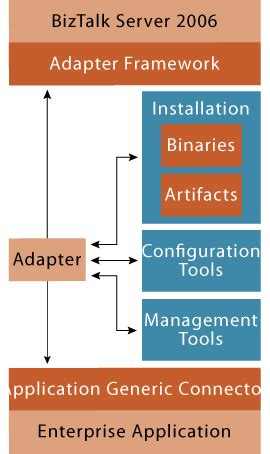 adapter pattern in net framework biztalk integrating e mail processing in your business