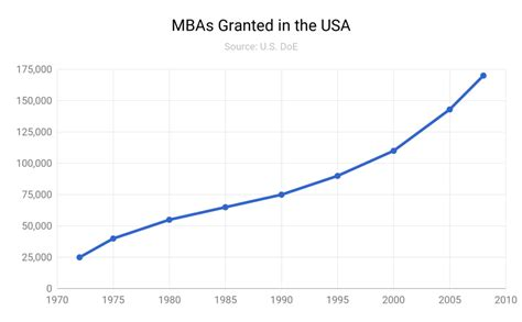 Total Number Of Mba Students In Usa by Killing Strategy The Disruption Of Management Consulting