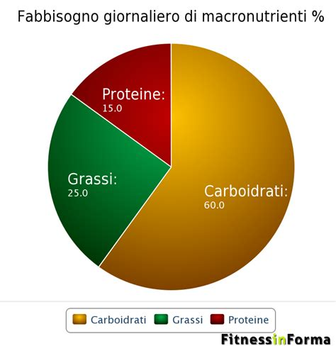 come calcolare le kcal di un alimento calcola gratis le calorie di un pasto oltre a proteine