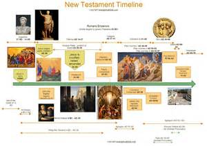 Old testament history old testament and new