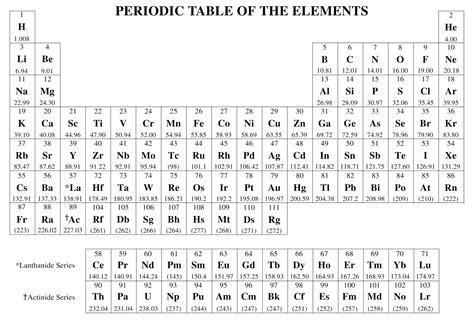 printable periodic table ap chem chemistry ap dukowsky