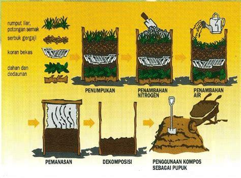 Pupuk Organik Kompos Dari Sah pembuatan pupuk kompos dari sah rumah tangga alvindava