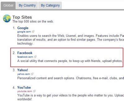 fb yahoo facebook supera a yahoo en tr 225 fico seg 250 n alexa y trends